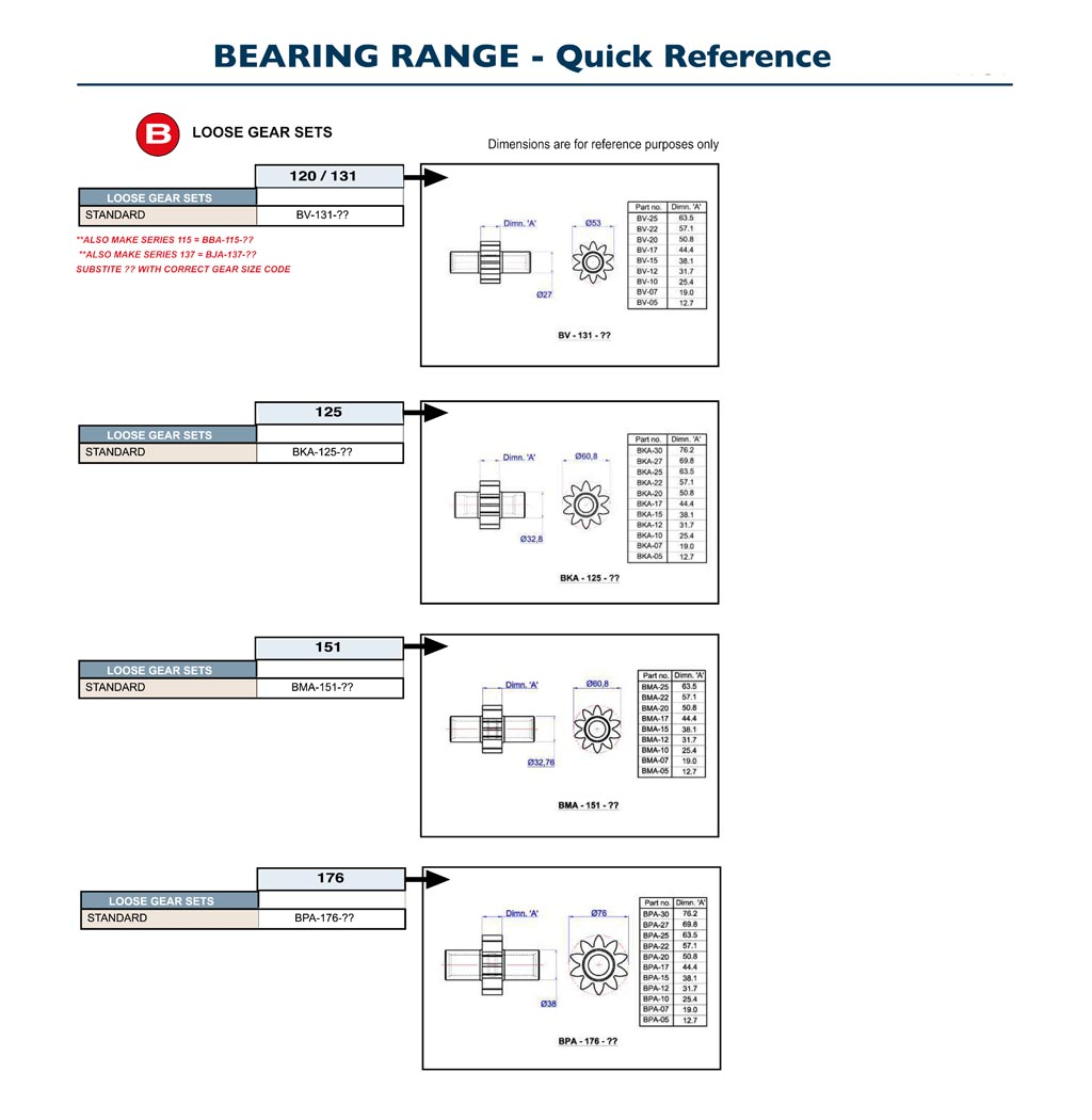 GPM Bearing Pumps Quick Reference B