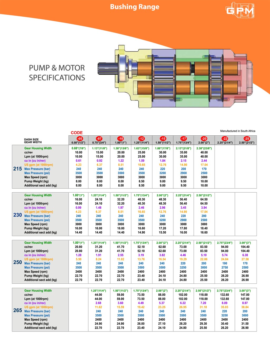 GPM Bushing Pump & Motor Specifications