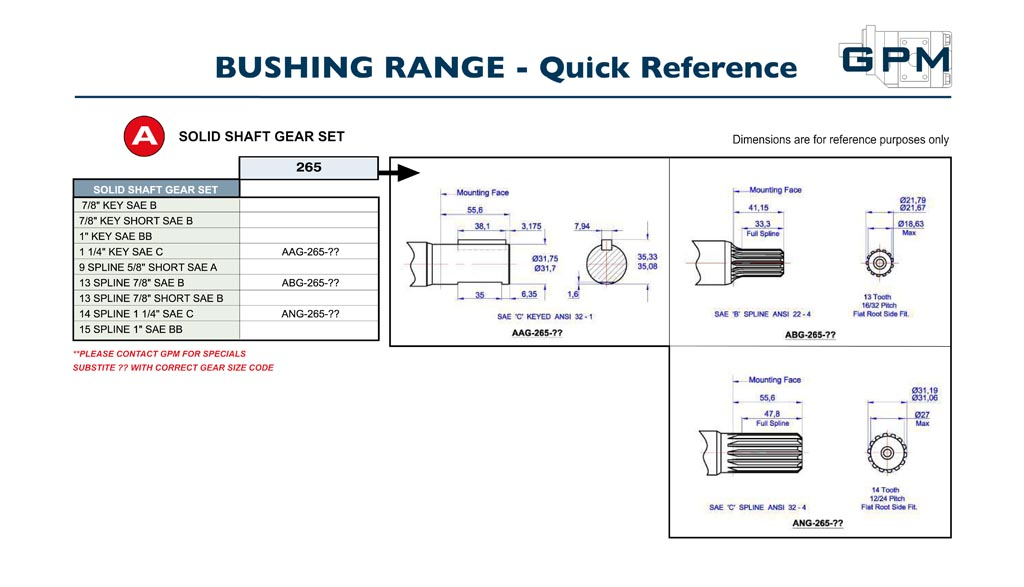 GPM Bushing Pumps Quick Reference A2