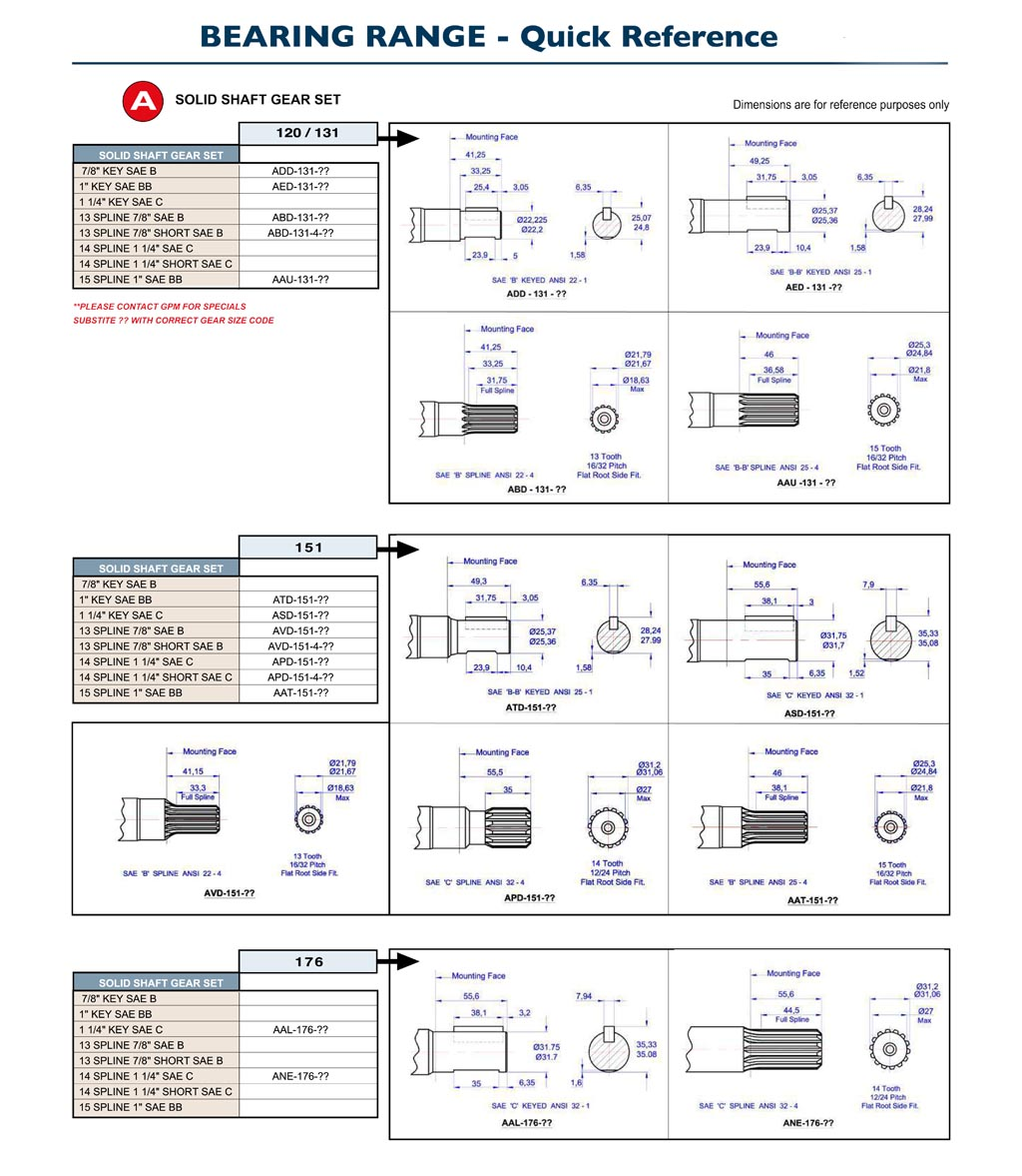 GPM Bearing Pumps Quick Reference A